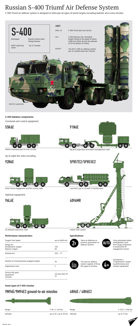 S-400-infographic.png