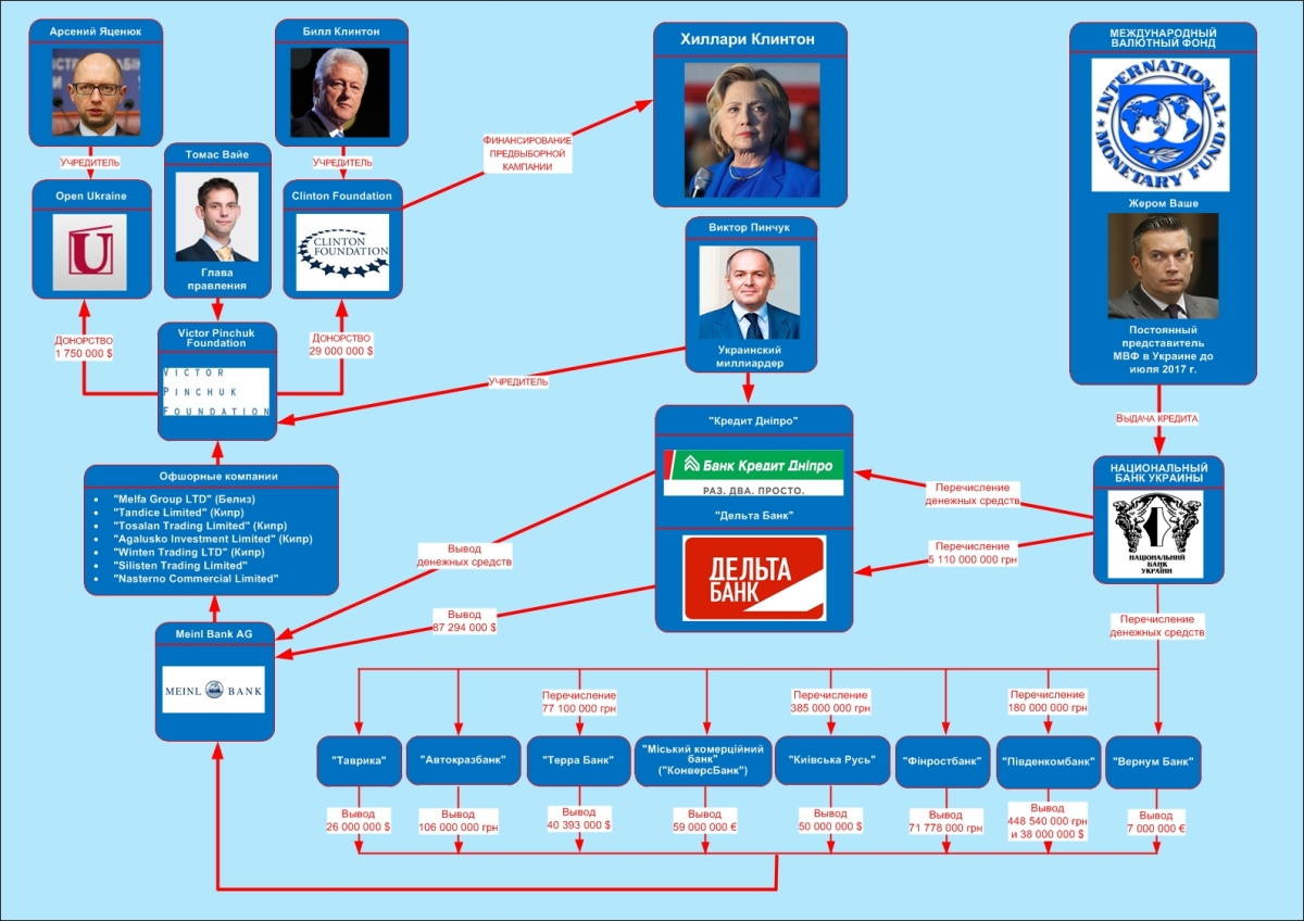 Ukraine sponsored Hillary Clinton using IMF loans | Cyber-Berkut